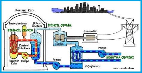 Nükleer Enerji Santralleri Elektrik Üretimi